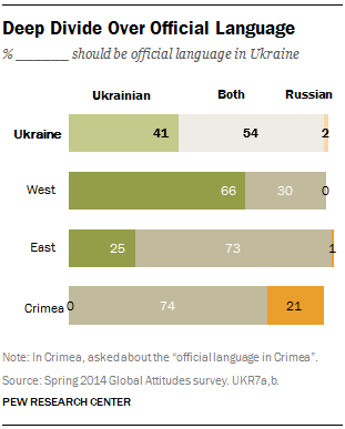 Ukraine language