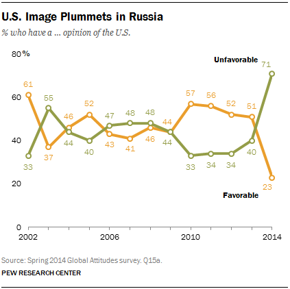 US image Russia