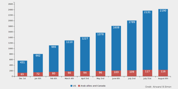 """Graphic on the proportion between airstrikes in Syria launched by United States (blue color) and ""Arab allies and Canada"" (in red) from December 2014 to August 2015, published in this report of Airwars.org entitled: ""First year of Coalition airstrikes helped stall Islamic State – but at a cost """